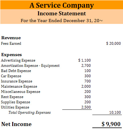 Sample Income Statement And Balance Sheet  BesikEightyCo